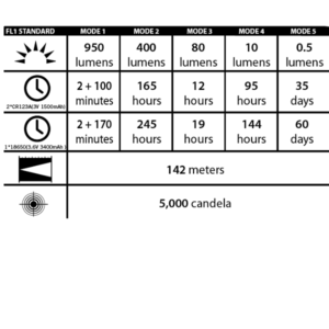 Olight S2 Baton chart